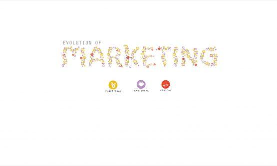 blogpost-cover-the-evolution-of-marketing-banter-digital-agency